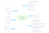 Mind map: Elementary Education: Weather, Clouds, and the Water Cycle