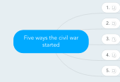Mind map: Five ways the civil war started