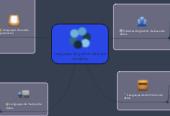 Mind map: Lenguajes de gestión de base de datos