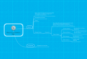 Mind map: Dano's Converstaion Map