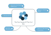 Mind map: The Five Causes Of The Civil War