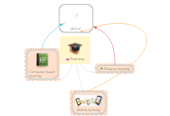 Mind map: Elearning