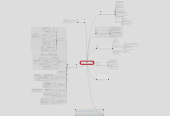Mind map: Nucleic Acid Research Database
