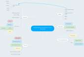 Mind map: Fundamental interaction in the Universe