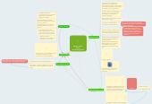Mind map: Imprimr com o Excel  JS Learning Center