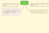 Mind map: SOLUCIONES TECNOLÓGICAS PARA LA DEGRADACIÓN DEL MEDIO AMBIENTE