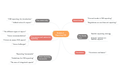 Mind map: Module 4 : Reporting CSR