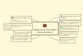 Mind map: Ventajas de las TICS dentro de la archivística.
