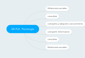 Mind map: MI PLE  Psicologia