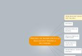 Mind map: PROCESO DE TRANSICIÓN EN LA EDUCACIÓN PRIMARIA A SECUNDARIA