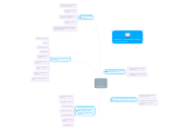 Mind map: Afán Educativo