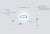 Mind map: Polimorfismo em Java