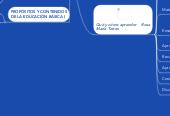 Mind map: Necesidades de Aprendizaje