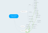 Mind map: Future of Work Movement