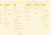 Mind map: Load Impact App  (new IA)