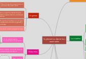 Mind map: Suplementos deportivos escenciales