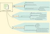 Mind map: an opinion composition