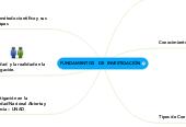 Mind map: FUNDAMENTOS   DE  INVESTIGACIÓN