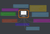 Mind map: MODELO DE VON NEUMAN