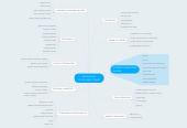 Mind map: PAINTHOUSE CYFROWE STUDIO KREATYWNE