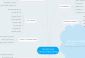 Mind map: PAINTHOUSE STUDIO KREATYWNE