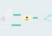 Mind map: Recursos Educativos Abiertos