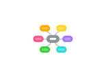 Mind map: Present Perfect Continuous