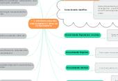 Mind map: EPISTEMOLOGIA DEL CONOCIMIENTO Y TIPOS DE CONOCIMIENTO