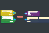 Mind map: Conditionals