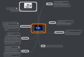 Mind map: Interfaces de Usuario