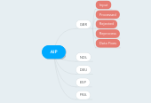 Mind map: AIP