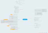 Mind map: Le tabagisme passif