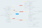 Mind map: Tabagisme Passif