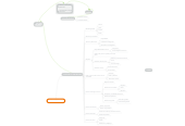 Mind map: Iso 20000-1: 2011