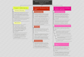 Mind map: Visible Learning for Teachers    Chapters 1-3