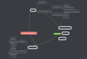 Mind map: Equilibrio Hidroelectrolítico
