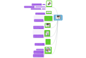 Mind map: Modelo Secuencial Linial