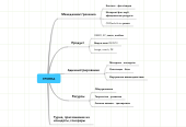 Mind map: ГРУППА