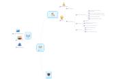 Mind map: ICS, Inc