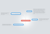 Mind map: Categorización de Web 2.0