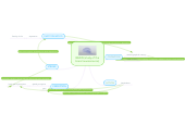 Mind map: Sylvia's area of research