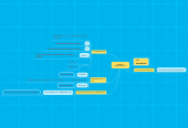 Mind map: TRABAJO COLABORATIVO