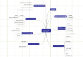 Mind map: eCommerce Organization