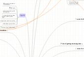 Mind map: Apple Dev Doc