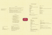 Mind map: MOZART  (1756-1791) 626 oeuvres