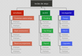 Mind map: teclas de atajo