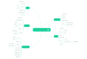 Mind map: Classes of vertebrates