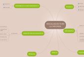 Mind map: SOCIALIZACION ENLA INFANCIA