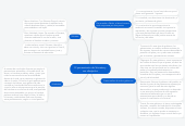 Mind map: El pensamiento de Sócrates y sus discípulos