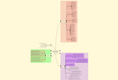 Mind map: Trilogia dos Mundos     (Mapa Mental)